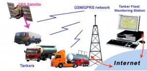 camion citerne synoptique laison GPRS jpg