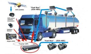 camion ravitaillement avec Fuel sensor