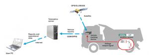 Synoptique pesage camion DP