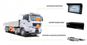 Synoptique pesage camion Zemic